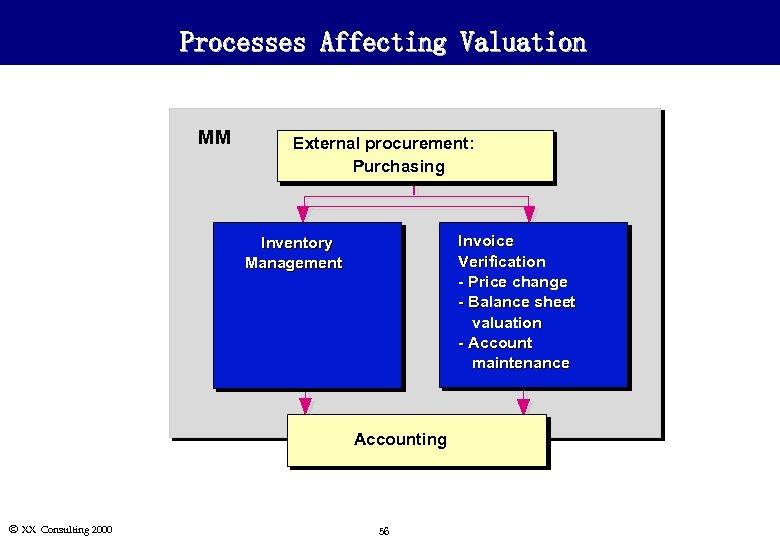 Processes Affecting Valuation MM External procurement: Purchasing Invoice Verification - Price change - Balance