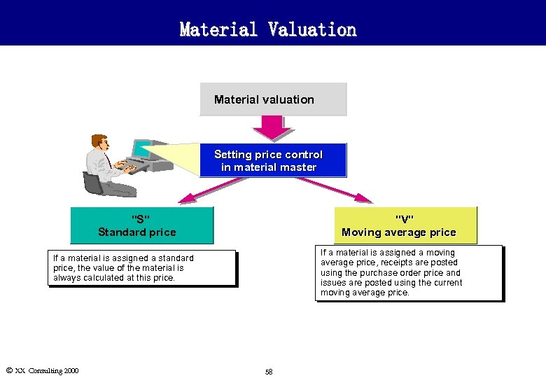 Material Valuation Material valuation Setting price control in material master