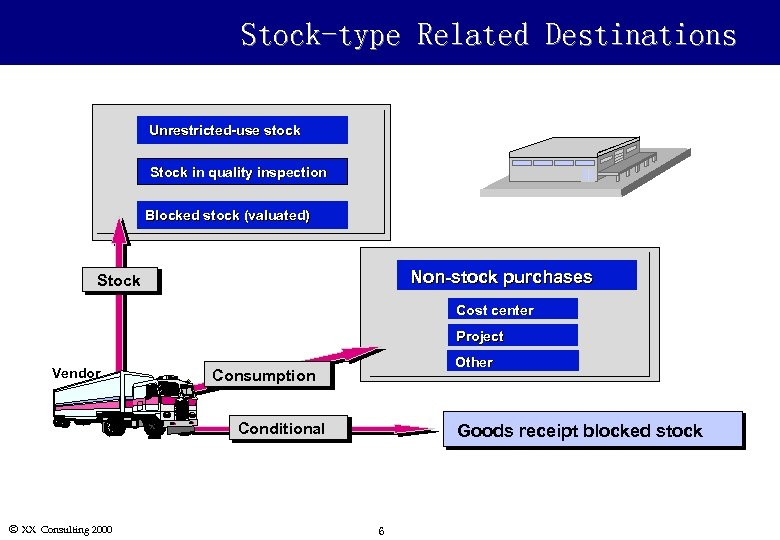 Stock-type Related Destinations Unrestricted-use stock Stock in quality inspection Blocked stock (valuated) Non-stock purchases