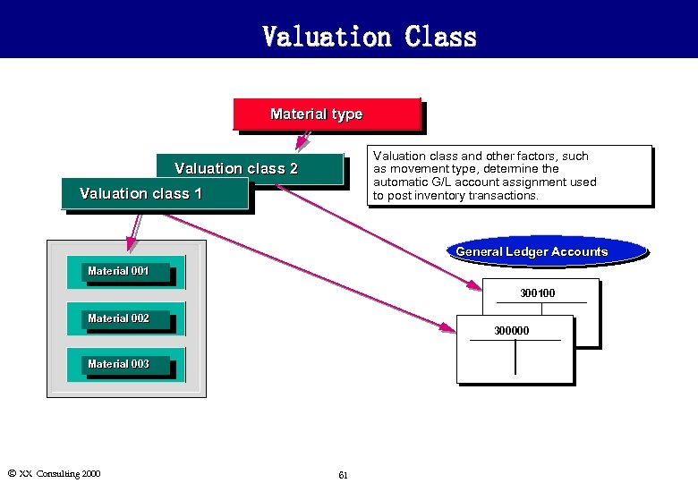 Valuation Class Material type Valuation class and other factors, such as movement type, determine