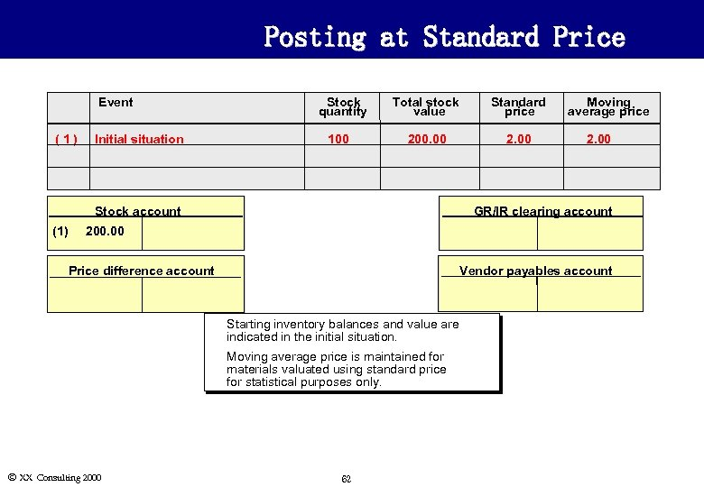 Posting at Standard Price Event (1) Stock quantity Initial situation 100 Total stock value