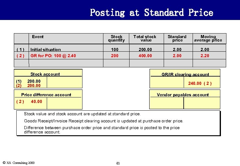 Posting at Standard Price Event (1) (2) Initial situation GR for PO: 100 @