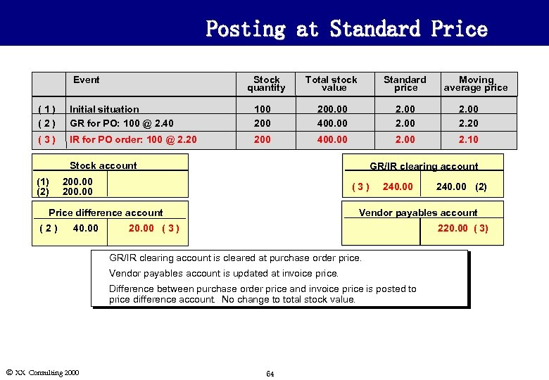 Posting at Standard Price Event Stock quantity Total stock value Standard price Moving average