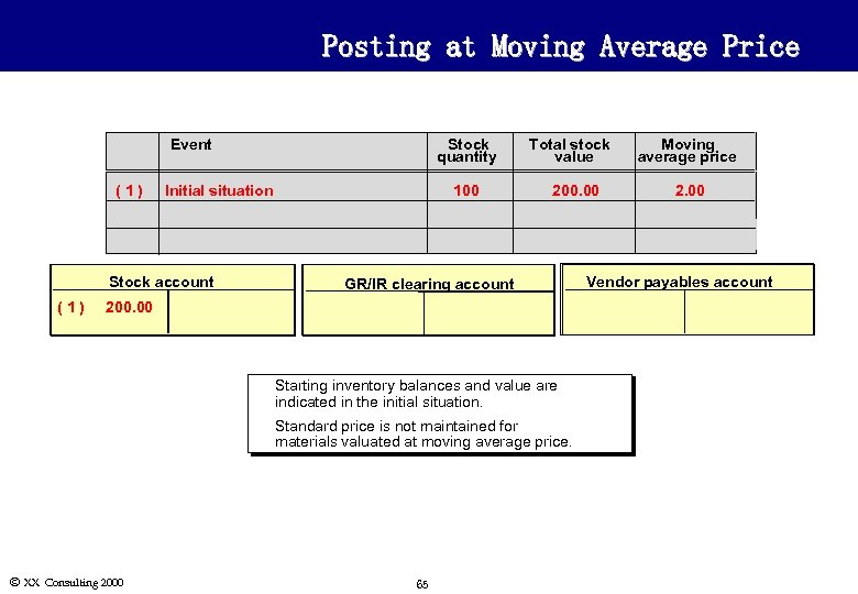 Posting at Moving Average Price Event (1) Stock quantity Initial situation Stock account (1)
