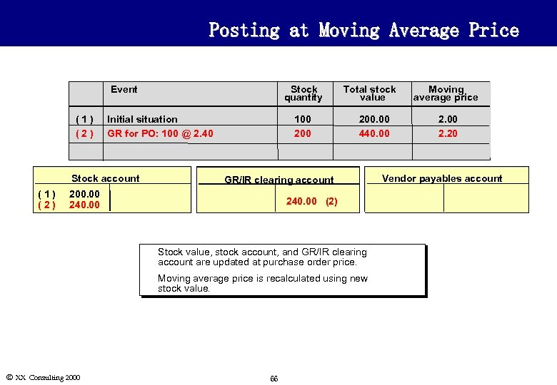 Posting at Moving Average Price Event (1) (2) Stock quantity Initial situation GR for