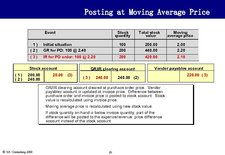 Posting at Moving Average Price Event Stock quantity Total stock value Moving average price