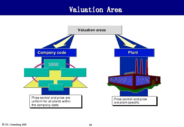 Valuation Area Valuation areas Plant Company code 3000 Price control and price are uniform