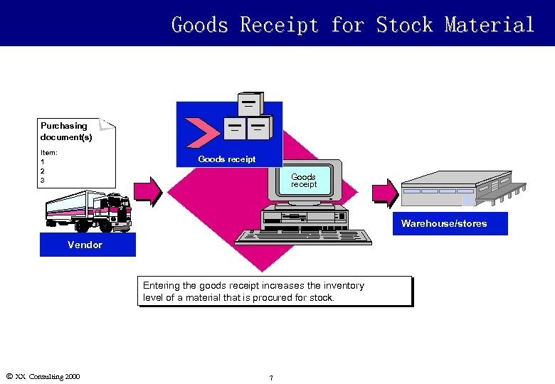 Goods Receipt for Stock Material Purchasing document(s) Item: 1 2 3 Goods receipt Warehouse/stores