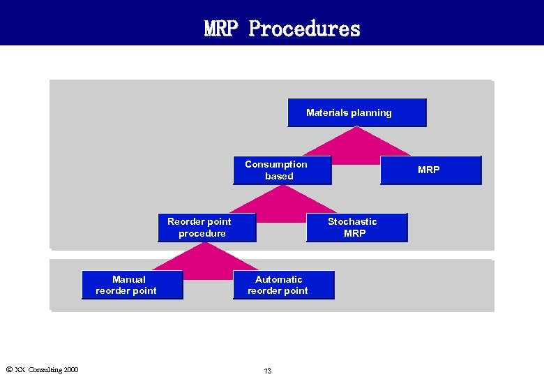MRP Procedures Materials planning Consumption based Reorder point procedure Manual reorder point Ó XX