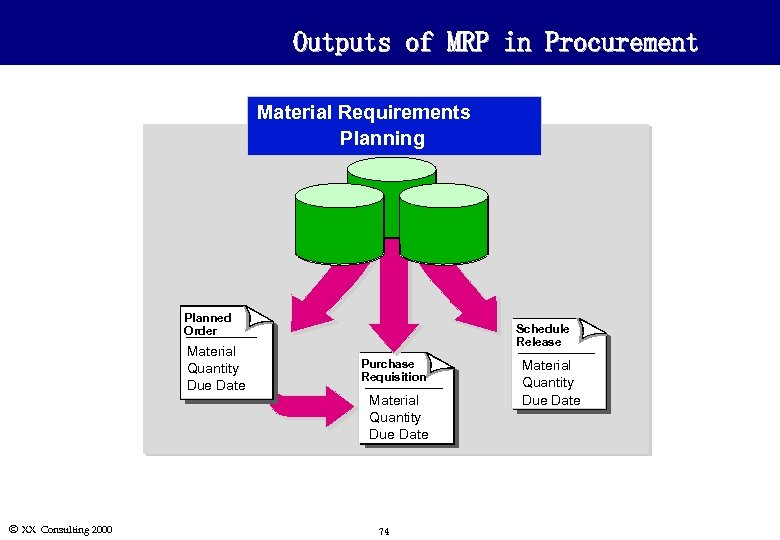 Outputs of MRP in Procurement Material Requirements Planning Planned Order Material Quantity Due Date