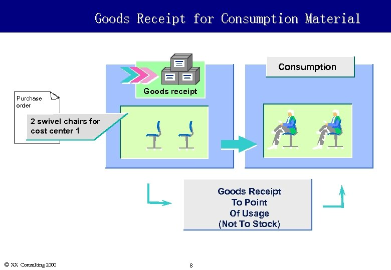 Goods Receipt for Consumption Material Consumption Purchase order Goods receipt 2 swivel chairs for