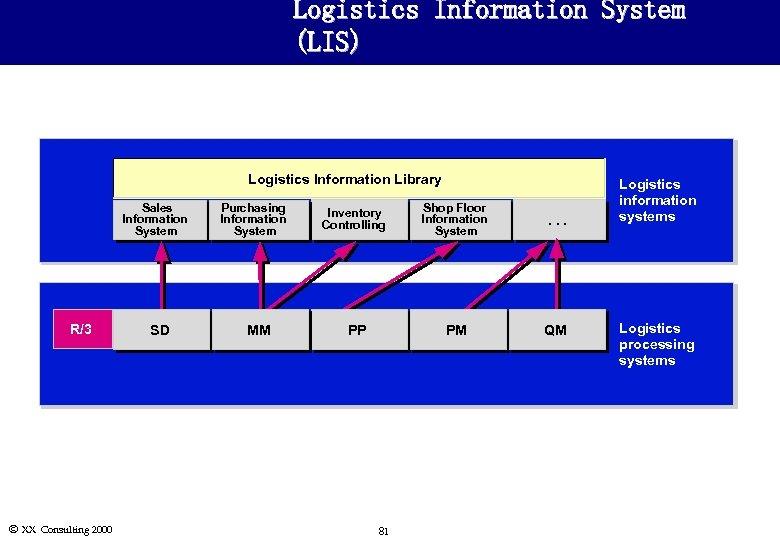 Logistics Information System (LIS) Logistics Information Library Sales Information System R/3 Ó XX Consulting