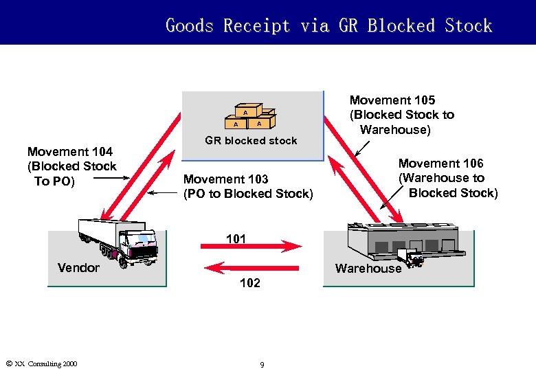 Goods Receipt via GR Blocked Stock A A Movement 104 (Blocked Stock To PO)