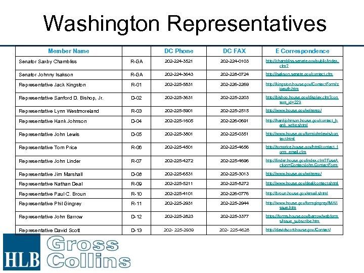Washington Representatives Member Name DC Phone DC FAX E Correspondence Senator Saxby Chambliss R-GA
