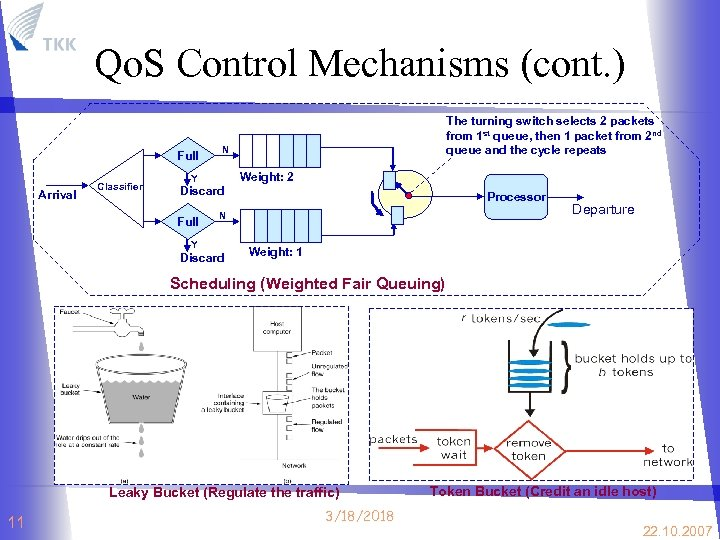 Qo. S Control Mechanisms (cont. ) Full Arrival Classifier N Y Discard Full The