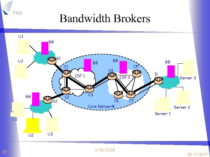 Bandwidth Brokers U 1 BB S 1 U 2 BB C 1 S 2