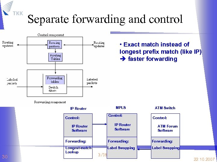 Separate forwarding and control • Exact match instead of longest prefix match (like IP)