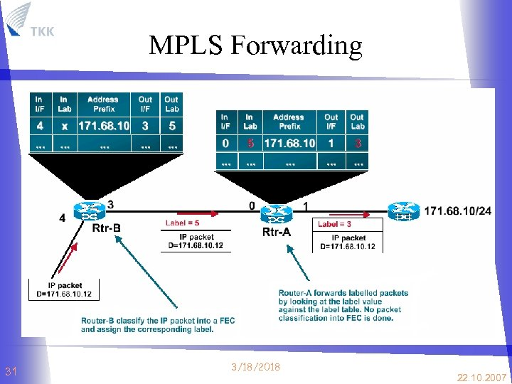 MPLS Forwarding 31 3/18/2018 22. 10. 2007