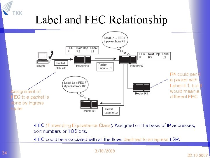 Label and FEC Relationship R 4 could send a packet with Label=L 1, but