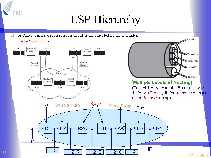 LSP Hierarchy q A Packet can have several labels one after the other before