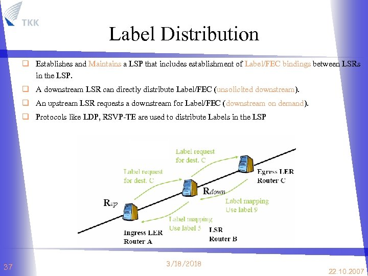 Label Distribution q Establishes and Maintains a LSP that includes establishment of Label/FEC bindings