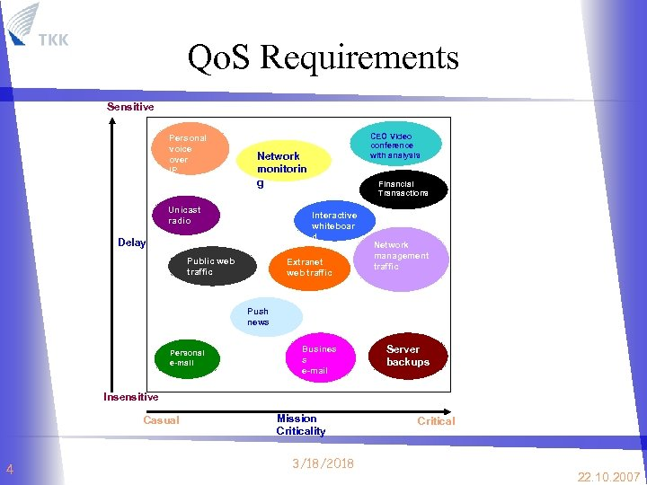 Qo. S Requirements Sensitive Personal voice over IP CEO Video conference with analysis Network