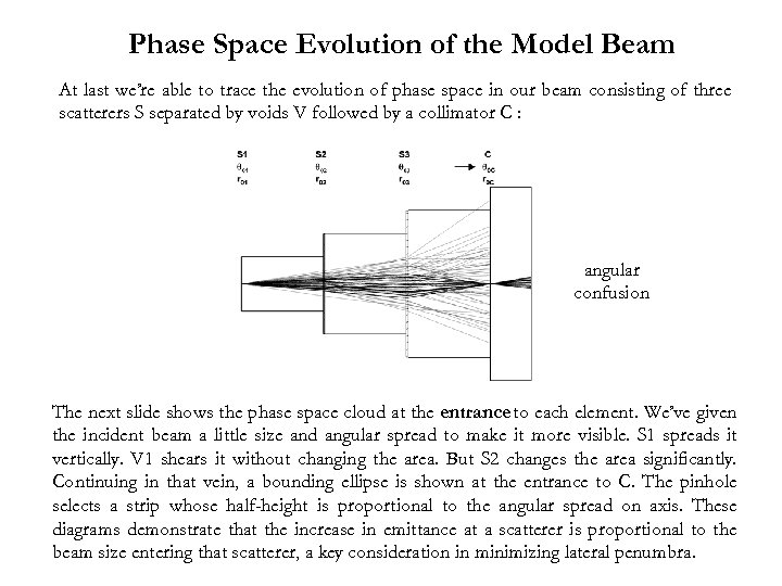 Phase Space Evolution of the Model Beam At last we're able to trace the