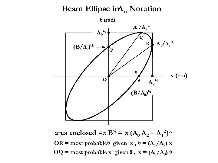 Beam Ellipse in. A n Notation θ (rad) A 1 /A 0½ (B/A 2