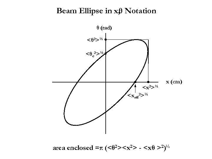 Beam Ellipse in x, θ Notation θ (rad) <θ 2>½ <θc 2>½ <xeff 2>½