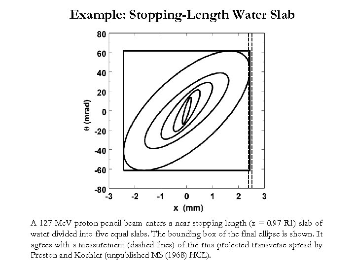 Example: Stopping-Length Water Slab A 127 Me. V proton pencil beam enters a near