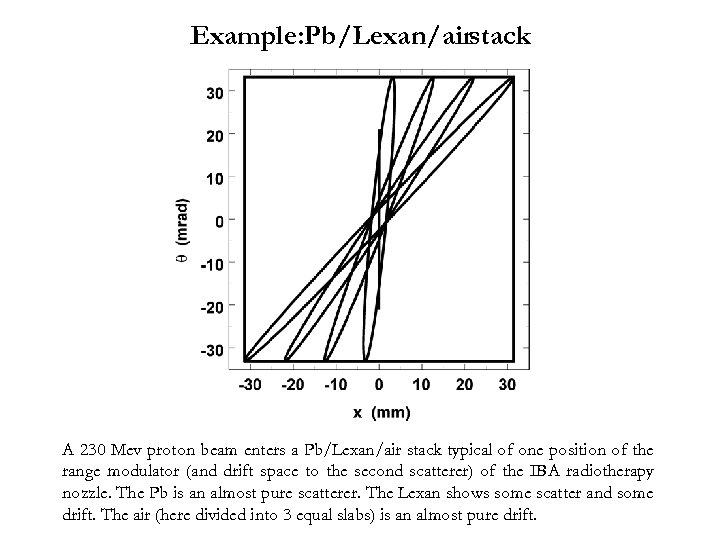 Example: Pb/Lexan/airstack A 230 Mev proton beam enters a Pb/Lexan/air stack typical of one