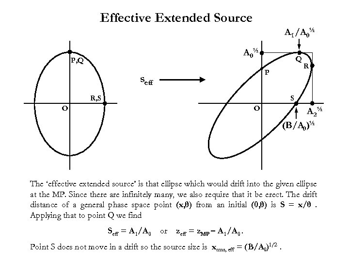 Effective Extended Source A 1 /A 0½ P, Q Q P seff R, S