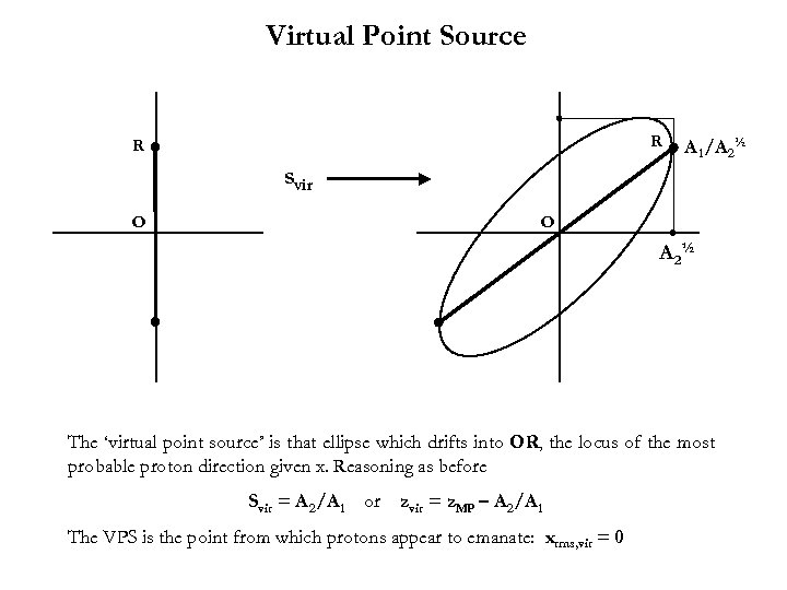 Virtual Point Source R R A 1 /A 2½ svir O O A 2½