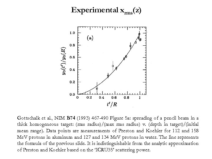 Experimental xrms(z) Gottschalk et al. , NIM B 74 (1993) 467 -490 Figure 5