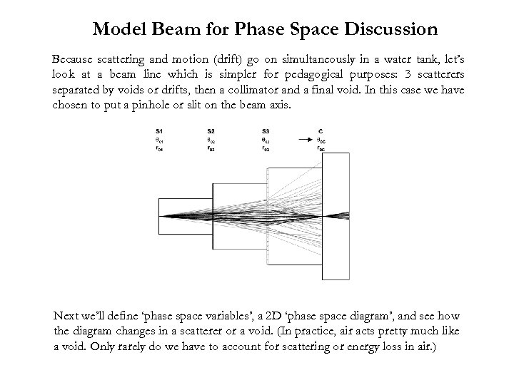 Model Beam for Phase Space Discussion Because scattering and motion (drift) go on simultaneously