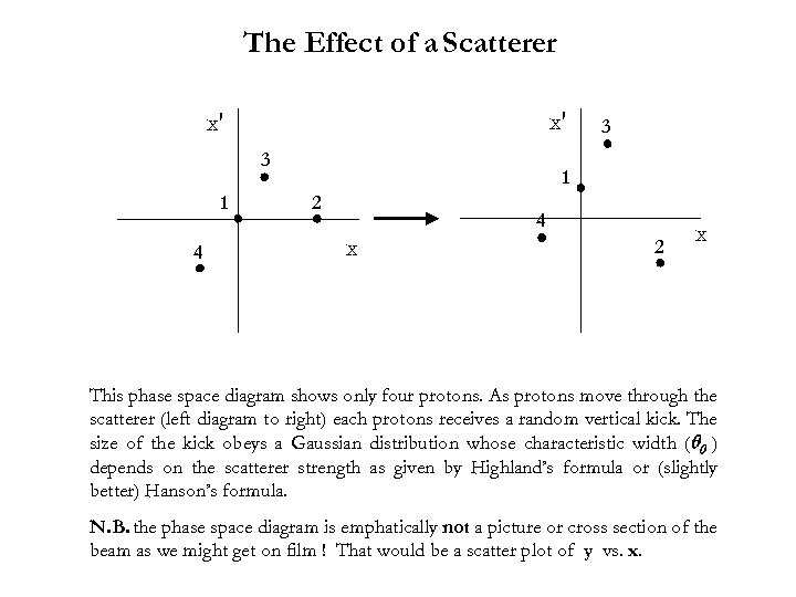 The Effect of a Scatterer x′ x′ 3 1 4 3 1 2 4