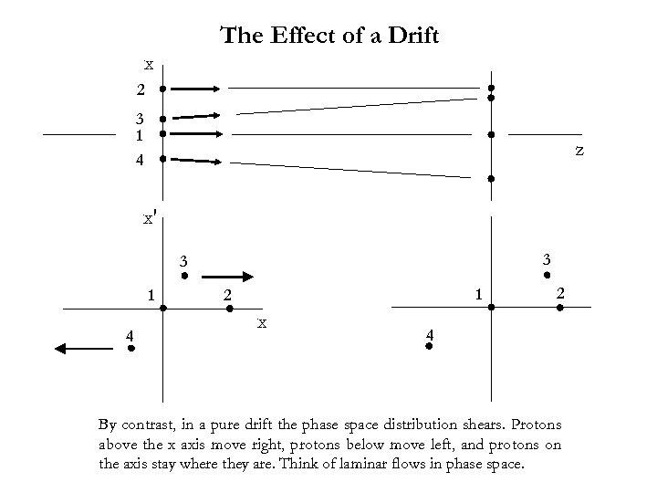 The Effect of a Drift x 2 3 1 4 z x′ 3 3