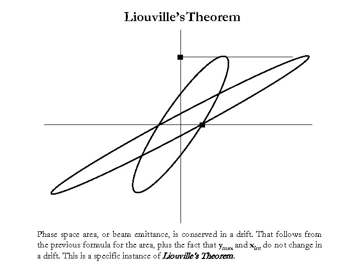 Liouville's Theorem Phase space area, or beam emittance, is conserved in a drift. That