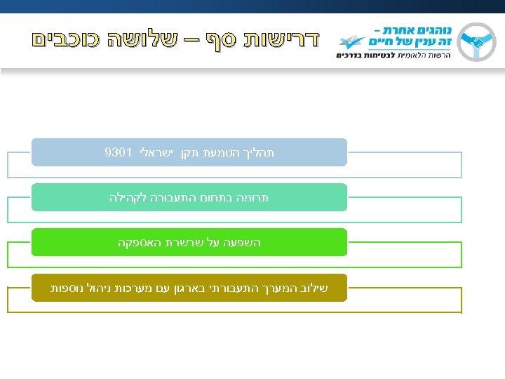 דרישות סף – שלושה כוכבים תהליך הטמעת תקן ישראלי 1039 תרומה בתחום התעבורה