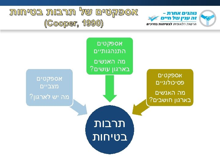 אספקטים של תרבות בטיחות )0991 , (Cooper אספקטים פסיכולוגיים מה האנשים בארגון חושבים?