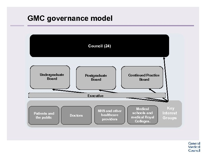 GMC governance model Council (24) Undergraduate Board Postgraduate Board Continued Practice Board Executive Patients