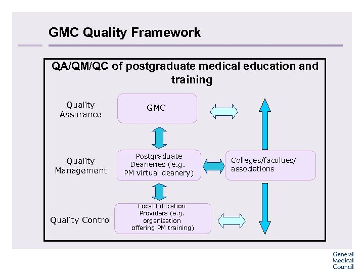 GMC Quality Framework QA/QM/QC of postgraduate medical education and training Quality Assurance Quality Management