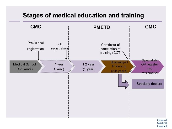 Stages of medical education and training GMC Provisional registration Medical School (4 -6 years)