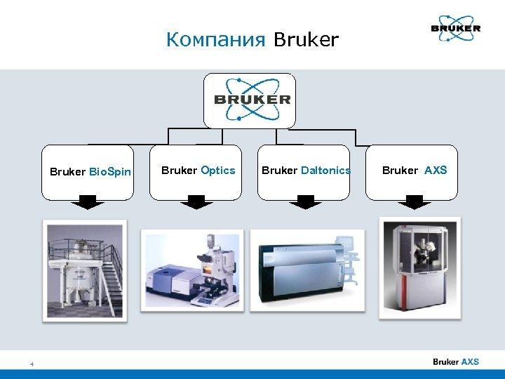 Компания Bruker Bio. Spin 4 Bruker Optics Bruker Daltonics Bruker AXS