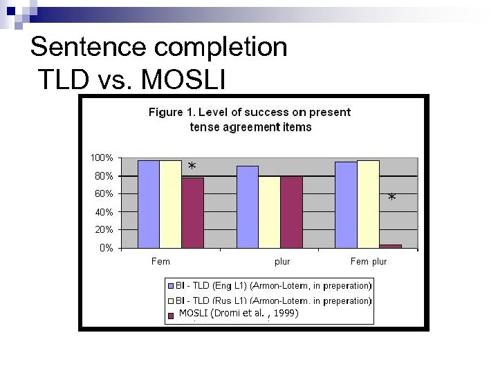 Sentence completion TLD vs. MOSLI * * MOSLI (Dromi et al. , 1999)