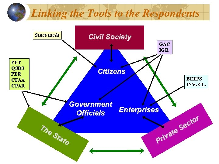 Linking the Tools to the Respondents Score cards Civil Society GAC IGR PET QSDS
