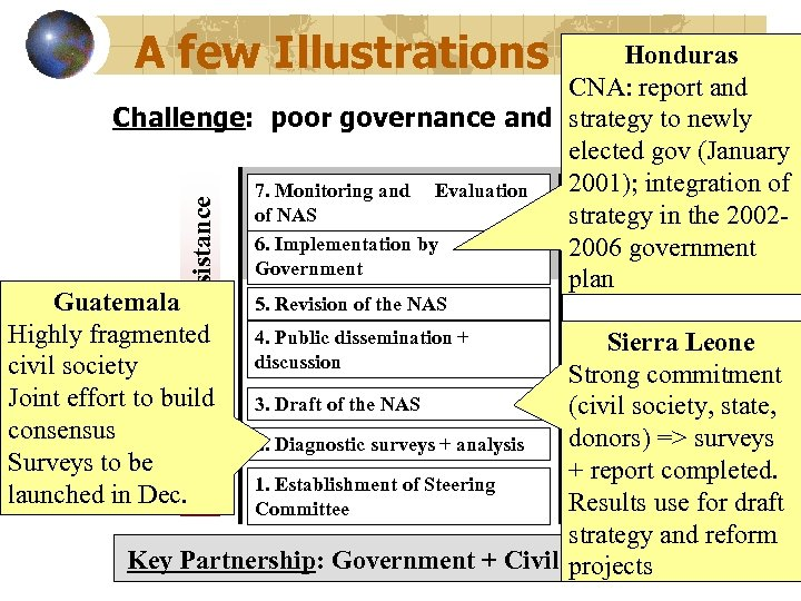 A few Illustrations WBI Technical Assistance Honduras CNA: report and Challenge: poor governance and