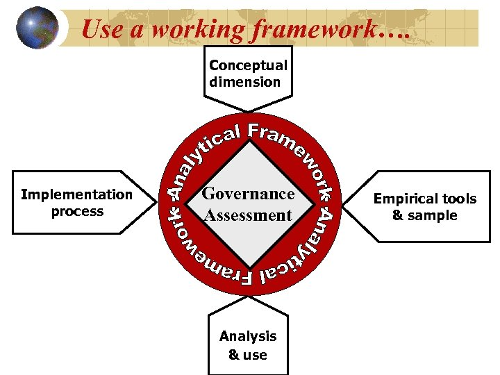 Use a working framework…. Conceptual dimension Implementation process Governance Assessment Analysis & use Empirical
