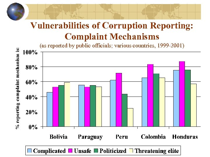 Vulnerabilities of Corruption Reporting: Complaint Mechanisms (as reported by public officials; various countries, 1999