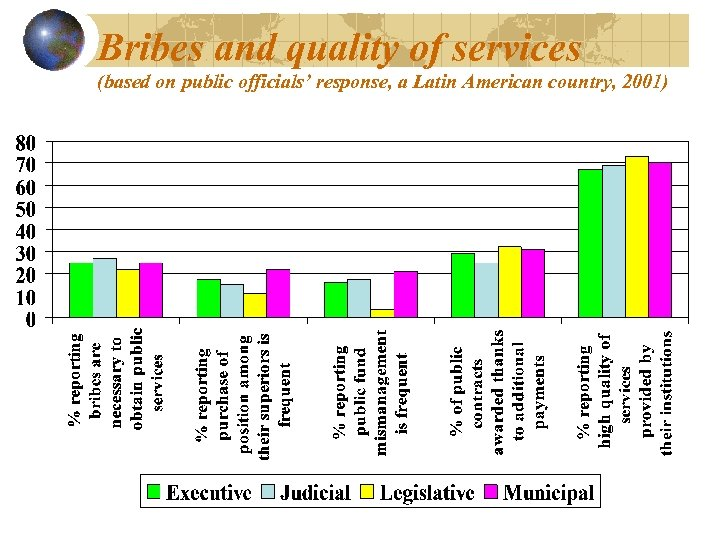 Bribes and quality of services (based on public officials' response, a Latin American country,